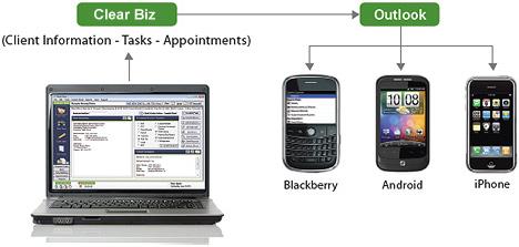 Outlook Synchronization Screenshot